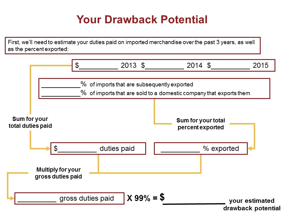 yourdrawbackpotentialgraphic